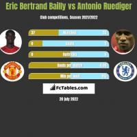 Eric Bertrand Bailly vs Antonio Ruediger h2h player stats