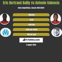 Eric Bertrand Bailly vs Antonio Valencia h2h player stats
