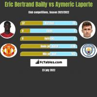 Eric Bertrand Bailly vs Aymeric Laporte h2h player stats