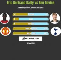 Eric Bertrand Bailly vs Ben Davies h2h player stats