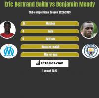 Eric Bertrand Bailly vs Benjamin Mendy h2h player stats