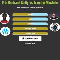 Eric Bertrand Bailly vs Brandon Mechele h2h player stats