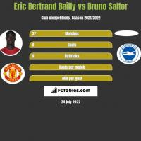 Eric Bertrand Bailly vs Bruno Saltor h2h player stats