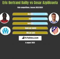 Eric Bertrand Bailly vs Cesar Azpilicueta h2h player stats