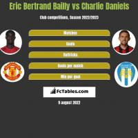 Eric Bertrand Bailly vs Charlie Daniels h2h player stats