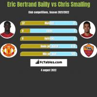 Eric Bertrand Bailly vs Chris Smalling h2h player stats