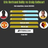 Eric Bertrand Bailly vs Craig Cathcart h2h player stats