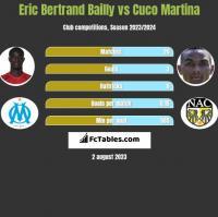 Eric Bertrand Bailly vs Cuco Martina h2h player stats