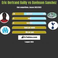 Eric Bertrand Bailly vs Davinson Sanchez h2h player stats