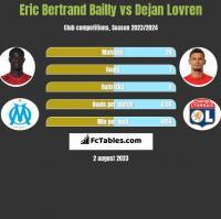 Eric Bertrand Bailly vs Dejan Lovren h2h player stats