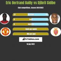 Eric Bertrand Bailly vs Djibril Sidibe h2h player stats