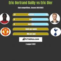 Eric Bertrand Bailly vs Eric Dier h2h player stats