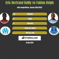 Eric Bertrand Bailly vs Fabian Delph h2h player stats