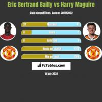 Eric Bertrand Bailly vs Harry Maguire h2h player stats