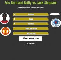 Eric Bertrand Bailly vs Jack Simpson h2h player stats