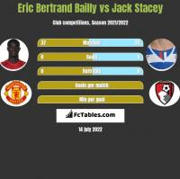 Eric Bertrand Bailly vs Jack Stacey h2h player stats