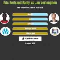Eric Bertrand Bailly vs Jan Vertonghen h2h player stats