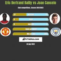 Eric Bertrand Bailly vs Joao Cancelo h2h player stats