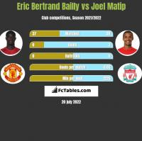 Eric Bertrand Bailly vs Joel Matip h2h player stats