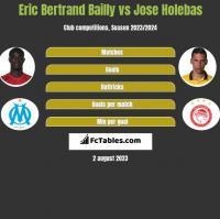 Eric Bertrand Bailly vs Jose Holebas h2h player stats