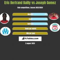 Eric Bertrand Bailly vs Joseph Gomez h2h player stats
