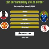 Eric Bertrand Bailly vs Lee Peltier h2h player stats