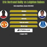 Eric Bertrand Bailly vs Leighton Baines h2h player stats