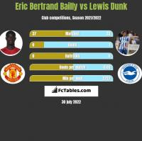 Eric Bertrand Bailly vs Lewis Dunk h2h player stats