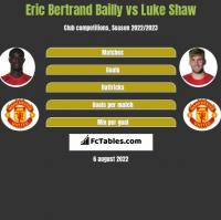 Eric Bertrand Bailly vs Luke Shaw h2h player stats