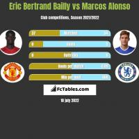 Eric Bertrand Bailly vs Marcos Alonso h2h player stats