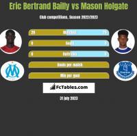 Eric Bertrand Bailly vs Mason Holgate h2h player stats