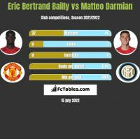 Eric Bertrand Bailly vs Matteo Darmian h2h player stats