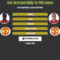 Eric Bertrand Bailly vs Phil Jones h2h player stats
