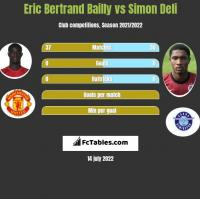 Eric Bertrand Bailly vs Simon Deli h2h player stats