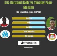 Eric Bertrand Bailly vs Timothy Fosu-Mensah h2h player stats