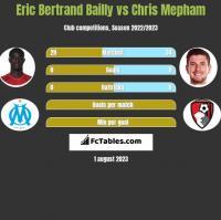 Eric Bertrand Bailly vs Chris Mepham h2h player stats