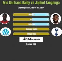 Eric Bertrand Bailly vs Japhet Tanganga h2h player stats