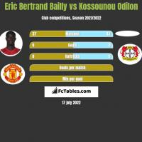 Eric Bertrand Bailly vs Kossounou Odilon h2h player stats