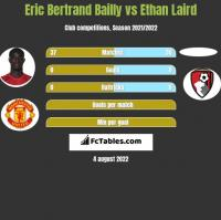 Eric Bertrand Bailly vs Ethan Laird h2h player stats