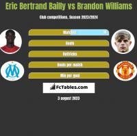 Eric Bertrand Bailly vs Brandon Williams h2h player stats