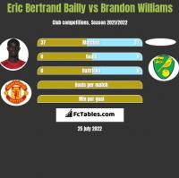 Eric Bertrand Bailly vs Brandon Williams h2h player stats