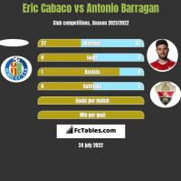 Eric Cabaco vs Antonio Barragan h2h player stats