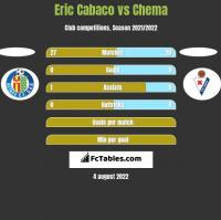 Eric Cabaco vs Chema h2h player stats