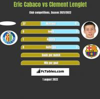 Eric Cabaco vs Clement Lenglet h2h player stats