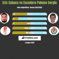 Eric Cabaco vs Escudero Palomo Sergio h2h player stats