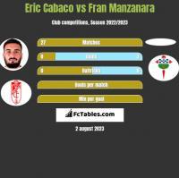 Eric Cabaco vs Fran Manzanara h2h player stats