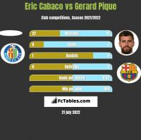 Eric Cabaco vs Gerard Pique h2h player stats