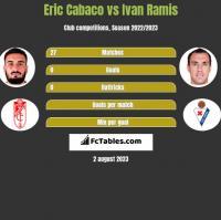 Eric Cabaco vs Ivan Ramis h2h player stats