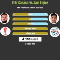 Eric Cabaco vs Javi Lopez h2h player stats