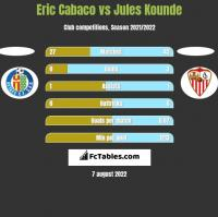 Eric Cabaco vs Jules Kounde h2h player stats